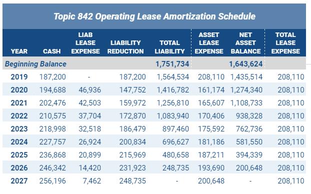 ASC 842 Operating Lease Amortization Schedule
